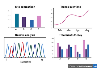 WBE can be used to answer many different questions, such as site comparison, temporal trends, genetic analysis and treatment efficacy.