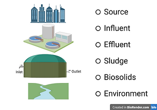 WBE can be applied to various points in the wastewater treatment process from source through treatment and into the environment.