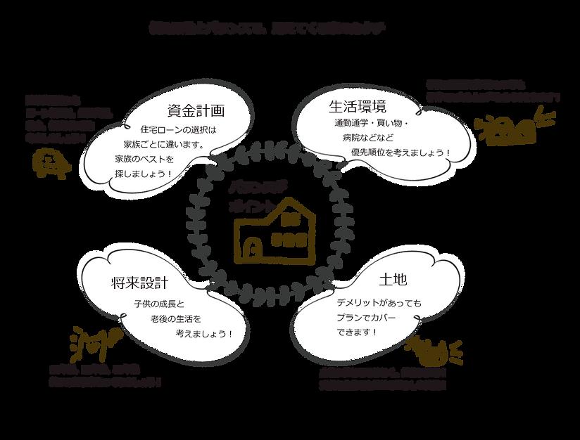 岐阜県高山市 株式会社つづく|見えてくる家のかたち