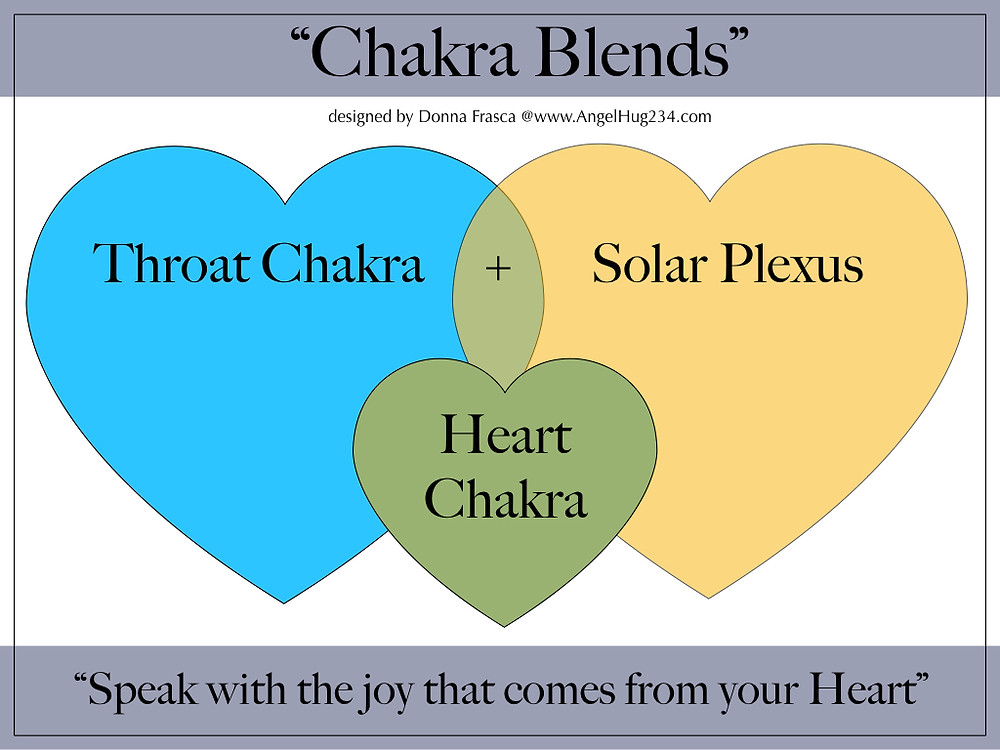 Chakra Blends designed by Donna Frasca