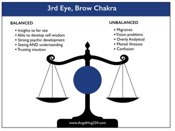 How Can I Tell If My 3rd Eye Chakra is UnBalanced?
