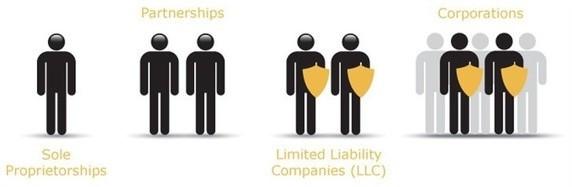 ¿Piensas hacer un negocio? Conoce las diferencias entre un DBA, una corporación y una LLC?