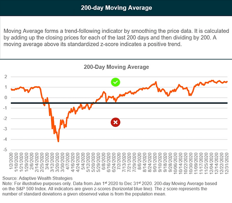200-day indicator.png