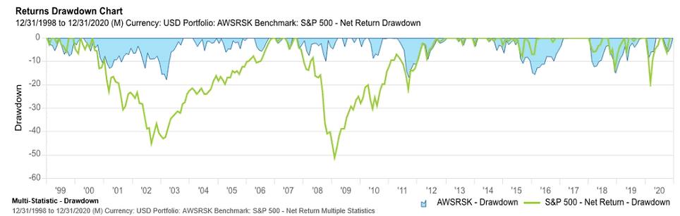 drawdown vs s&p.png
