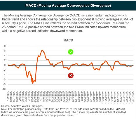 MACD indicator 2020.png