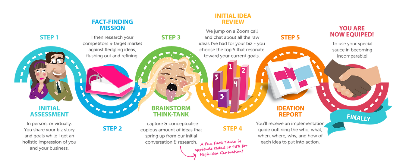 Banner infographic about ideation process