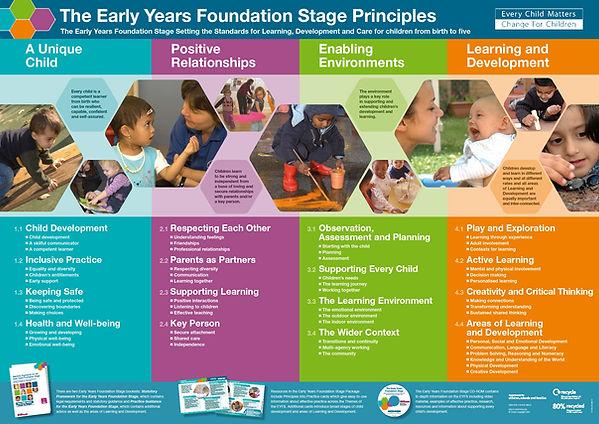 EYFS-Principles.jpg