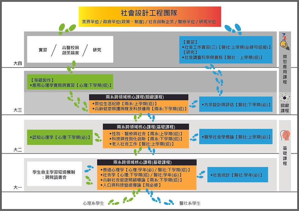 各管道學生修課路徑圖7_工作區域 1.jpg