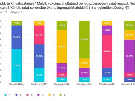 A magyarok szívesebben oltatnák be magukat az orosz vakcinával, mint a kínaival?