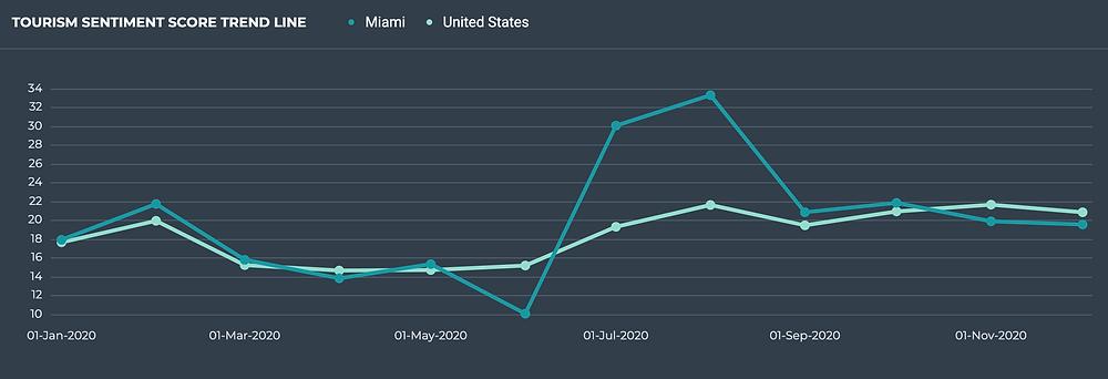 sentiment trend line