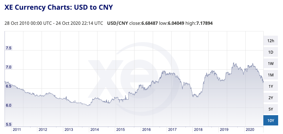 USD to CNY exchange rate from 2011 to 2020