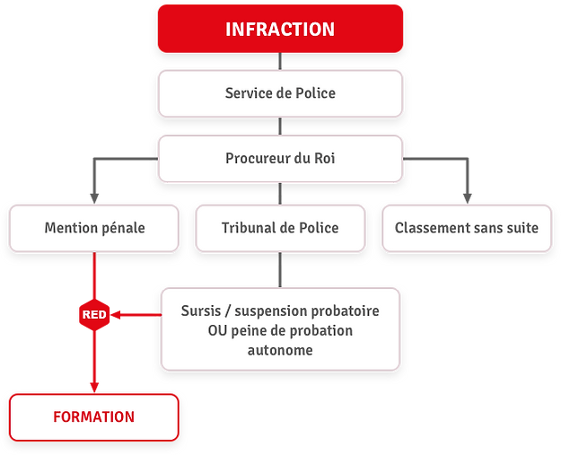 red-schema-formation.png