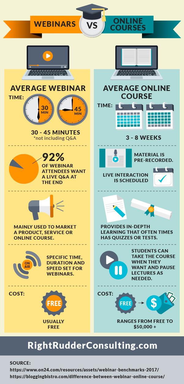WebinarsvsOnlineCourses_Infographic.png