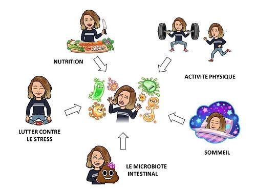 Comment éviter les symptomes du coronavirus grâce à la nutrition