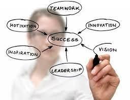 Como Encontrar Funcionários com Perfil de Liderança?