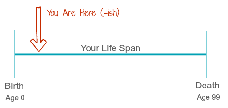 Listen Up Year 10's Because It's All About You - Life Span Illustration