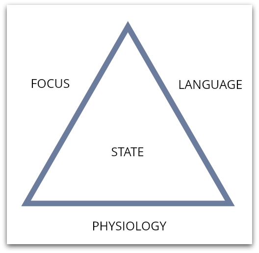 The Emotional Triad
