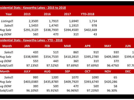 Residential Market Statistics - Kawartha Lakes