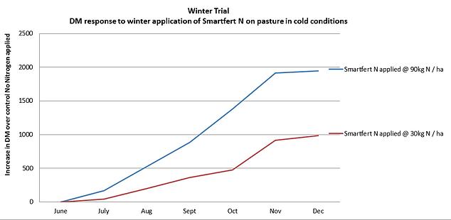 Winter application with Smartfert N