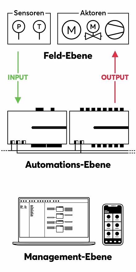 ig-Ebenen-der-Gebäudeautomation@2x.webp