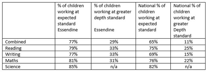 Essendine results y2 2019.PNG