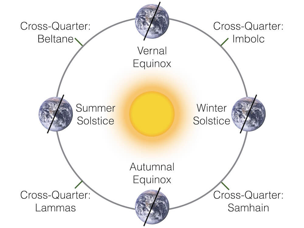 Diagram of the movement of the earth and its tilt around the sun as it relates to the quarter days, such as the Vernal and Autumnal Equinox and the Summer and Winter Solstice