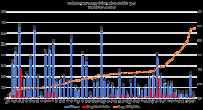 Total Tests per 100k Population and Test Positive Rates - U.S. 10/2020