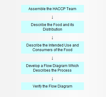 Food Safety Edibles Cannabis - HACCP
