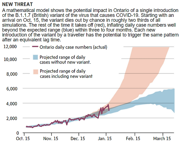 1-13-2020 Ontario projected cases varian