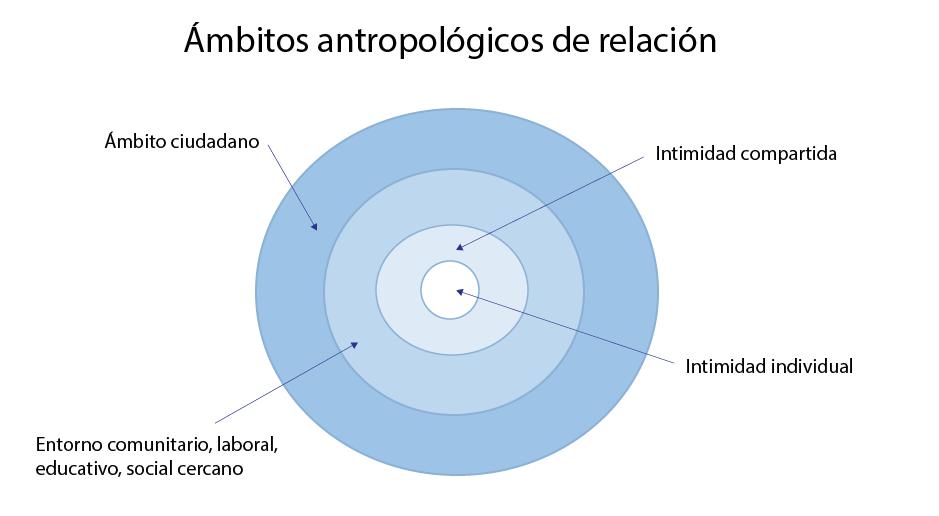 Ámbitos antroplógicos de relación