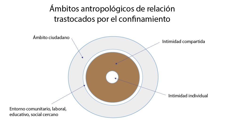 Ámbitos antropológicos de relación trastocados por el confinamiento