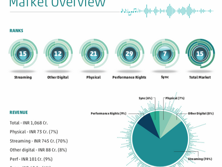 World's biggest recorded music market - the USA, vs. A country yet to show up on the list - India.