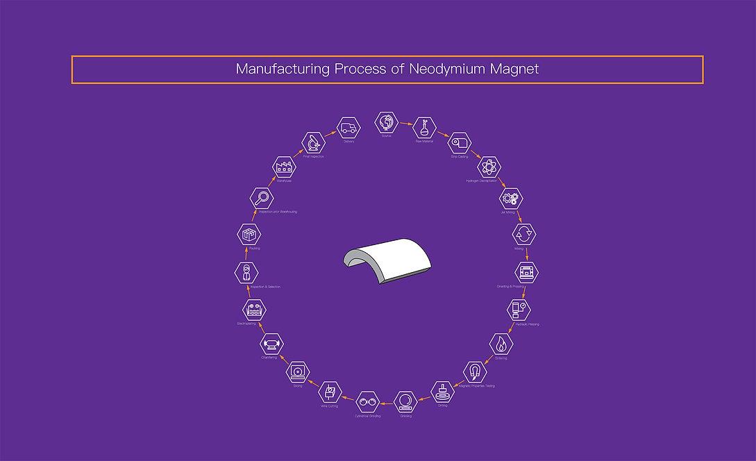 Neodyum Manufacturing.jpg