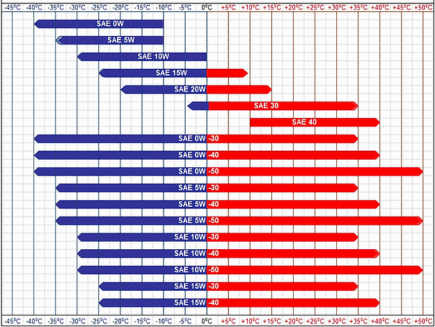 Engine-Oil-Viscosity-Chart.png