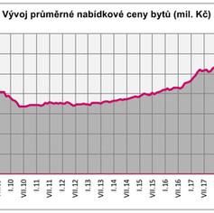 Růst nabídkových cen bytů zpomaluje