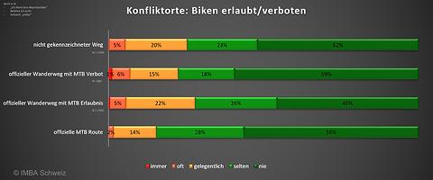 IMBA Schweiz Umfrage 2021: Konfliktorte Schweizer Mountainbiker nach Betretungsrecht