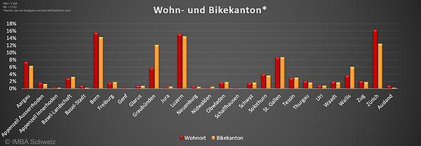 IMBA Schweiz Umfrage 2021: Wohnkanton & Bikekanton Schwizer Mountainbiker