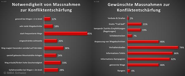 IMBA Schweiz Umfrage 2021: Konfliktentschärfung Schweizer Mountainbiker