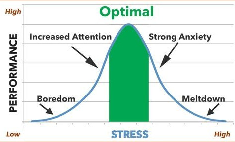 Stress is a weird old thing!