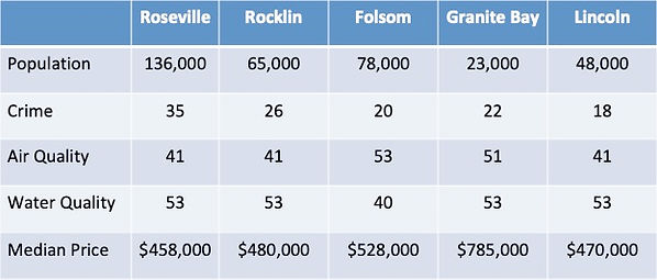 Sacramento Stats Spreadsheet.jpg