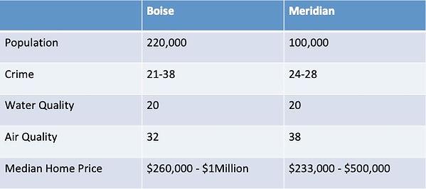 Boise statistics spreadsheet.jpg