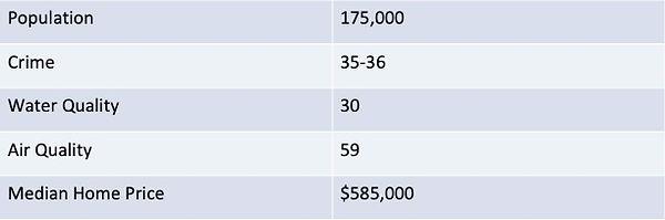 Santa Rosa Stats spreadsheet.jpg