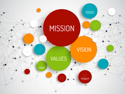 56   Defining Mission, Vision, Values and Purpose