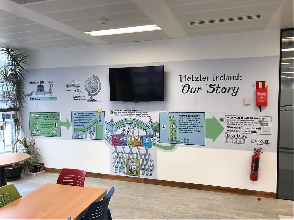 Metzler Ireland, Orgainsational Story Wall Graphic