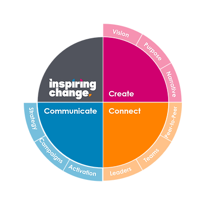 We help organisations to drive great customer outcomes by inspiring their people to change.