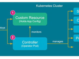Unleash the full potential of Containers with the Kubernetes Operator