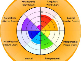 How are you smart? 8 Intelligences that will help you understand yourself better!