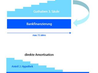 Geld sparen mit 'indirekter Amortisation' der Hypothek