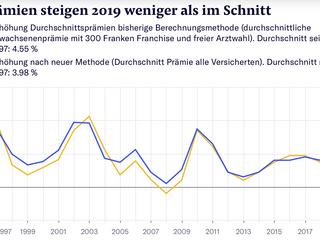 Prämien steigen 2019 weniger als im Schnitt: Alle Änderungen in vier Grafiken