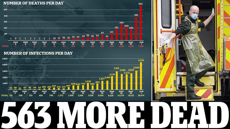 563 more dead from COVID-19 Worldwide Breaking News